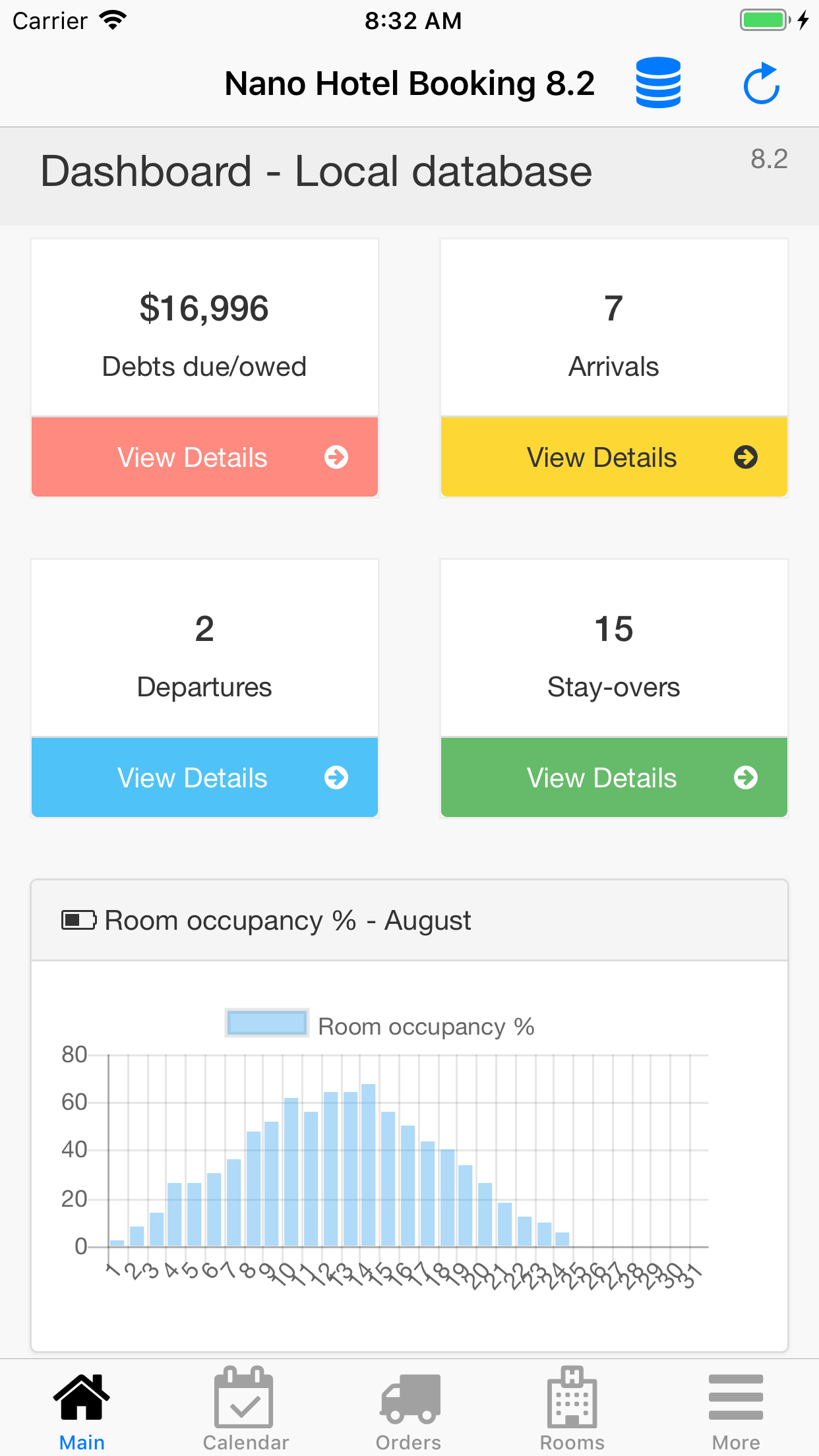 Nano Hotel Booking. Dashboard