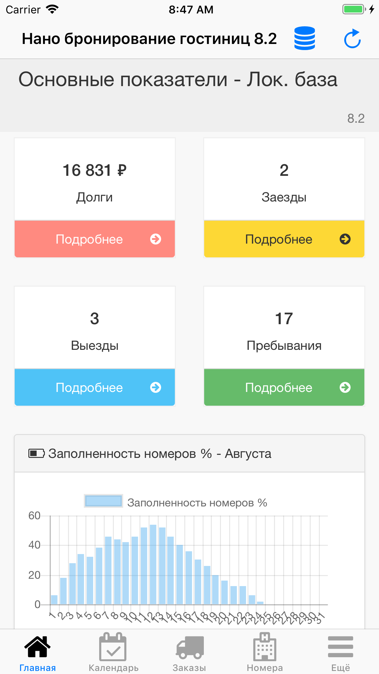 Нано Бронирование Гостиниц. Dashboard