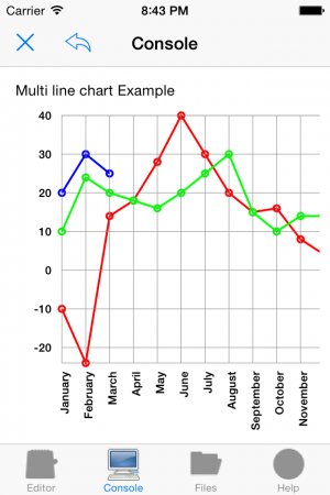 Nano C: Line chart