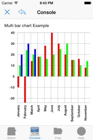 Nano C: Bar chart