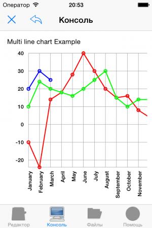 Нано C: Линейчатый график